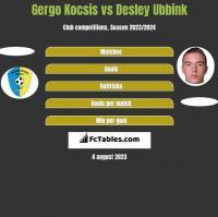 Gergo Kocsis vs Desley Ubbink h2h player stats