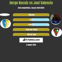 Gergo Kocsis vs Joel Valencia h2h player stats