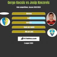 Gergo Kocsis vs Josip Knezevic h2h player stats