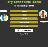 Gergo Kocsis vs Karol Danielak h2h player stats