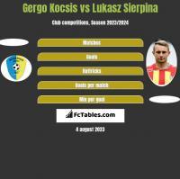 Gergo Kocsis vs Łukasz Sierpina h2h player stats