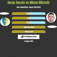 Gergo Kocsis vs Nikola Mitrovic h2h player stats