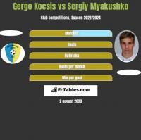 Gergo Kocsis vs Siergiej Mjakuszko h2h player stats