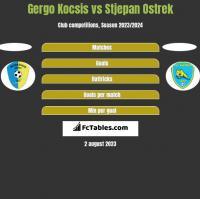 Gergo Kocsis vs Stjepan Ostrek h2h player stats