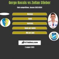 Gergo Kocsis vs Zoltan Stieber h2h player stats