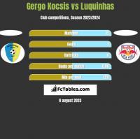 Gergo Kocsis vs Luquinhas h2h player stats