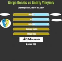 Gergo Kocsis vs Andriy Yakymiv h2h player stats
