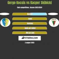 Gergo Kocsis vs Kacper Skibicki h2h player stats