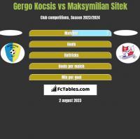 Gergo Kocsis vs Maksymilian Sitek h2h player stats
