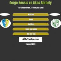 Gergo Kocsis vs Akos Borbely h2h player stats