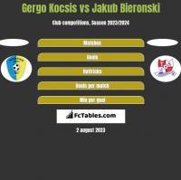 Gergo Kocsis vs Jakub Bieronski h2h player stats