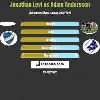 Jonathan Levi vs Adam Andersson h2h player stats