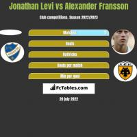 Jonathan Levi vs Alexander Fransson h2h player stats