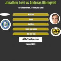 Jonathan Levi vs Andreas Blomqvist h2h player stats