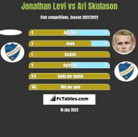 Jonathan Levi vs Ari Skulason h2h player stats