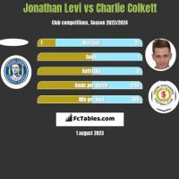 Jonathan Levi vs Charlie Colkett h2h player stats