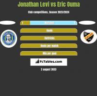 Jonathan Levi vs Eric Ouma h2h player stats