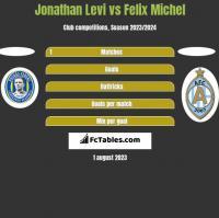 Jonathan Levi vs Felix Michel h2h player stats
