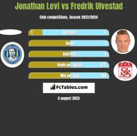 Jonathan Levi vs Fredrik Ulvestad h2h player stats