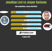 Jonathan Levi vs Jesper Karlsson h2h player stats