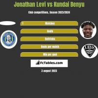Jonathan Levi vs Kundai Benyu h2h player stats