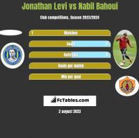 Jonathan Levi vs Nabil Bahoui h2h player stats