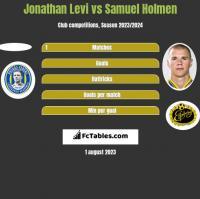 Jonathan Levi vs Samuel Holmen h2h player stats
