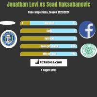 Jonathan Levi vs Sead Haksabanovic h2h player stats