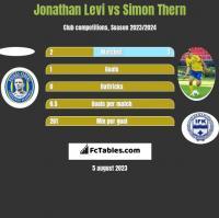 Jonathan Levi vs Simon Thern h2h player stats