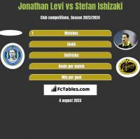 Jonathan Levi vs Stefan Ishizaki h2h player stats