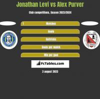 Jonathan Levi vs Alex Purver h2h player stats