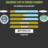 Jonathan Levi vs Daleho Irandust h2h player stats