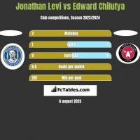 Jonathan Levi vs Edward Chilufya h2h player stats