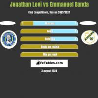 Jonathan Levi vs Emmanuel Banda h2h player stats