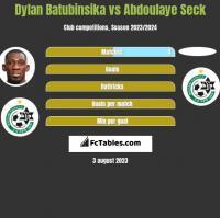 Dylan Batubinsika vs Abdoulaye Seck h2h player stats