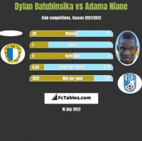 Dylan Batubinsika vs Adama Niane h2h player stats