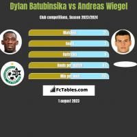 Dylan Batubinsika vs Andreas Wiegel h2h player stats
