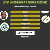 Dylan Batubinsika vs Andrija Vukcevic h2h player stats