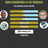 Dylan Batubinsika vs Ari Skulason h2h player stats