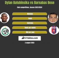 Dylan Batubinsika vs Barnabas Bese h2h player stats