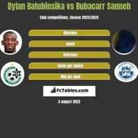 Dylan Batubinsika vs Bubacarr Sanneh h2h player stats