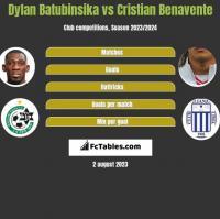 Dylan Batubinsika vs Cristian Benavente h2h player stats