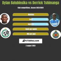 Dylan Batubinsika vs Derrick Tshimanga h2h player stats