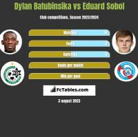 Dylan Batubinsika vs Eduard Sobol h2h player stats