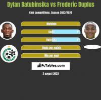 Dylan Batubinsika vs Frederic Duplus h2h player stats