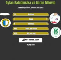 Dylan Batubinsika vs Goran Milovic h2h player stats