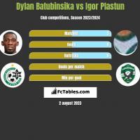 Dylan Batubinsika vs Igor Plastun h2h player stats