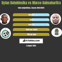 Dylan Batubinsika vs Marco Ilaimaharitra h2h player stats
