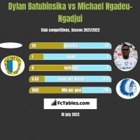 Dylan Batubinsika vs Michael Ngadeu-Ngadjui h2h player stats