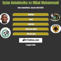 Dylan Batubinsika vs Milad Mohammadi h2h player stats